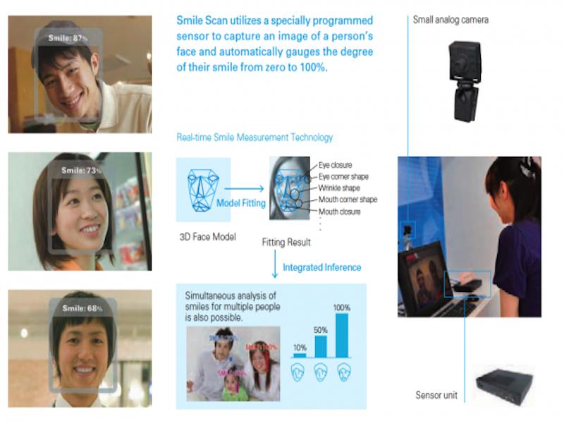 Smile Scanning software