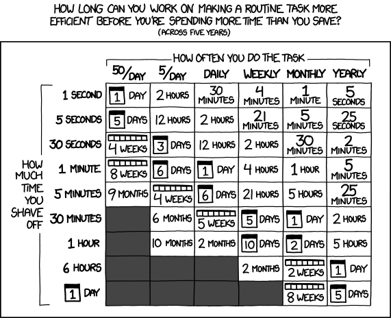 XKCD comic about saving time