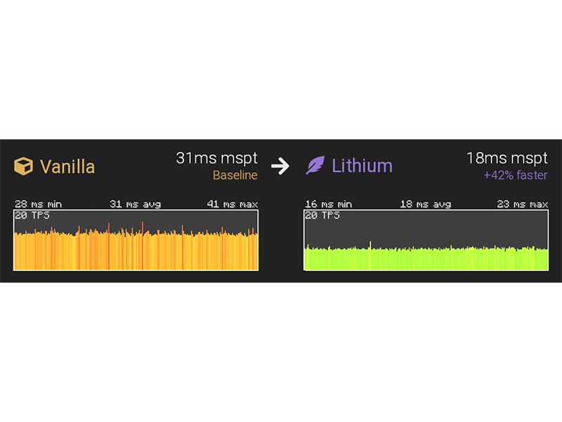 minecraft fabric server mods lithium