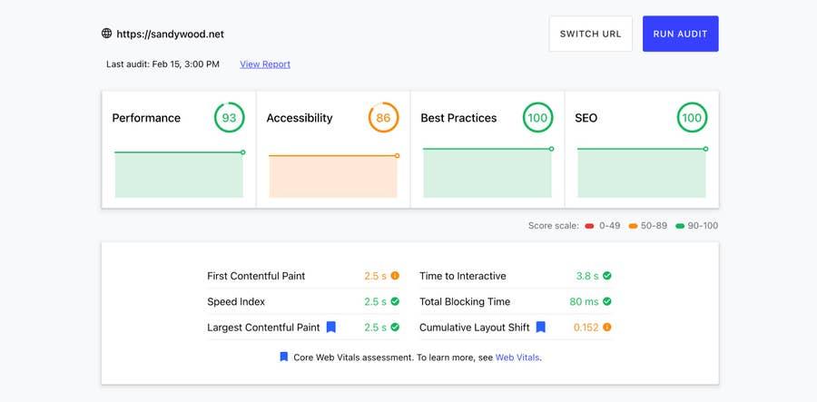 Testing results for sandywood.net