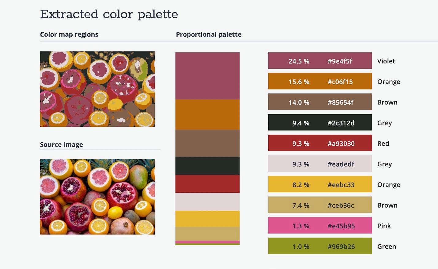 The color palette of a photograph of citrus fruit