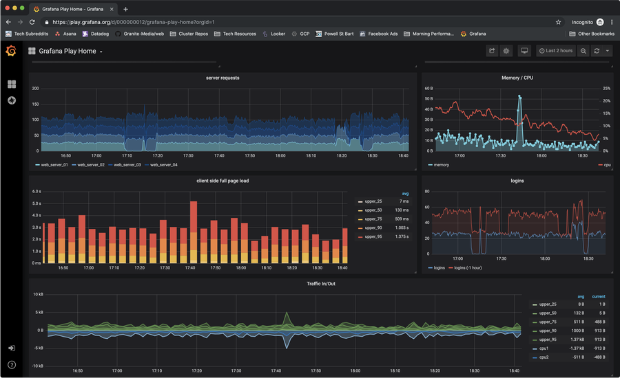 Install Prometheus and Grafana in your Kubernetes cluster