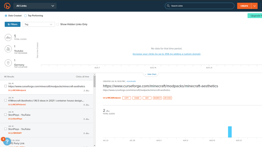 free content creation tool bitly