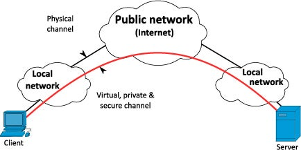 VPN How it works