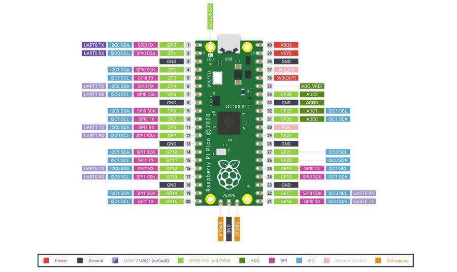 Raspberry Pi Diagram