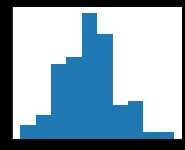 matplotlib histogram change size