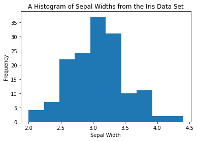 matplotlib histogram add y-axis label