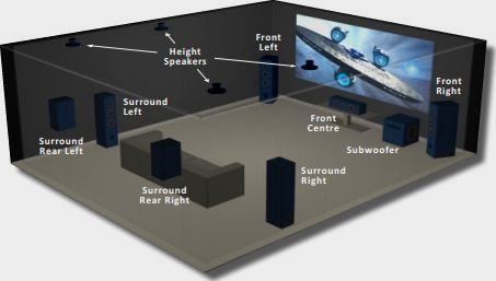 surround sound placement
